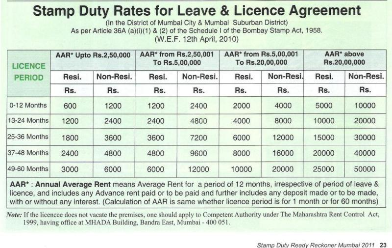 How To Calculate Stamp Duty And Registration For Leave And License